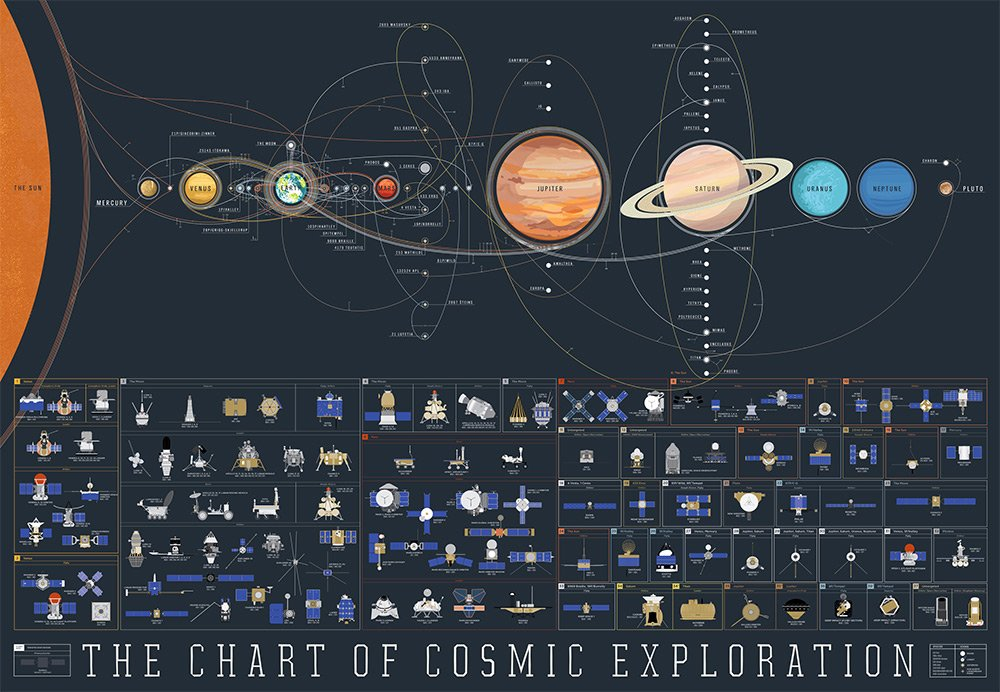 cosmic exploration
